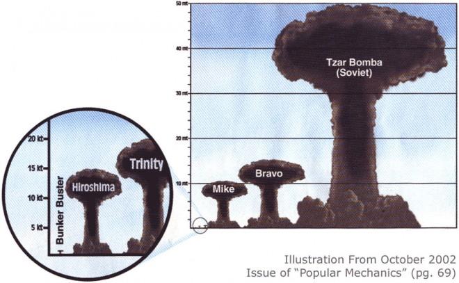 Sur ce schéma un comparatif avec la bombe de 50 mégatonnes